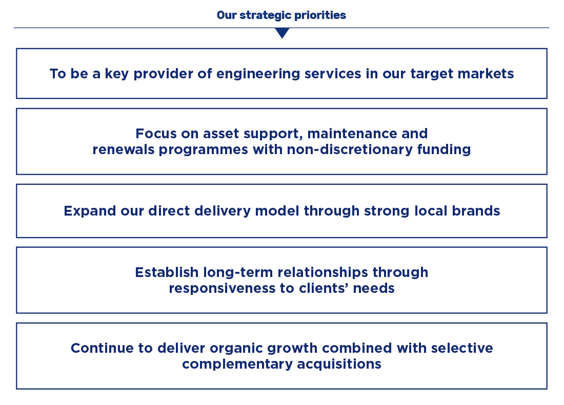 Corporate governance :: Renew Holdings plc